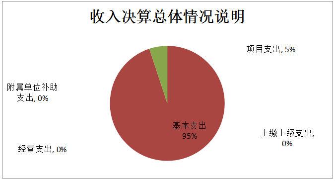 (图2:支出决算结构图)(饼状图) 2017年度财政拨款收入总计1,200.